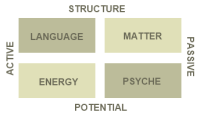 Post image for Model of Mind and Matter
