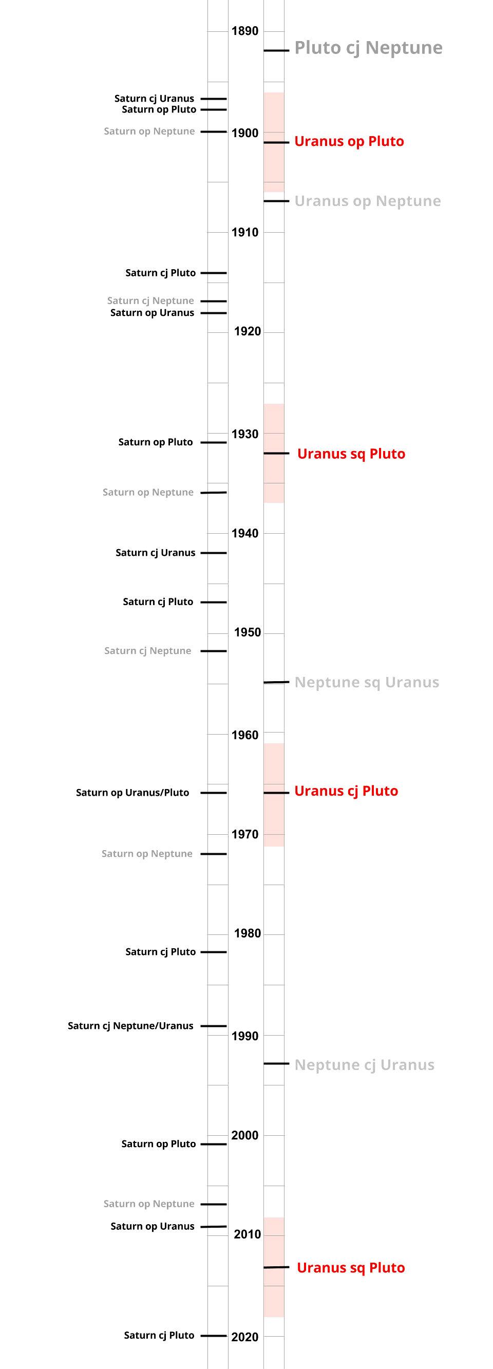 timeline 1890-2020